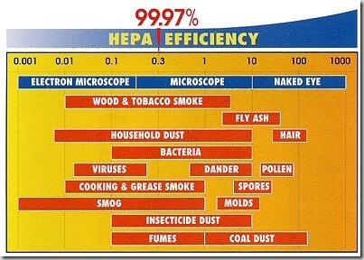 HEPA_Filter_Micron_Chart