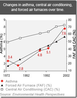 Consumer Reports Air Purifiers graph