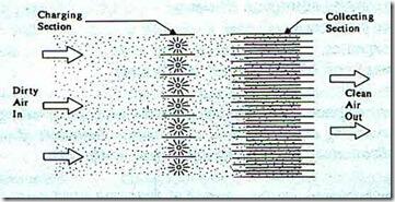 electrostatic precipitator 1